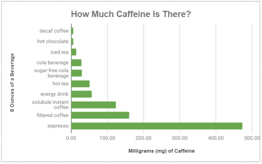 beverages and Caffeine chart for Minneapolis and St. Paul